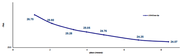 Curva de rendimiento de las LEBAC tasa fija al 19/09/2016 (BCRA)